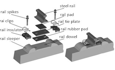 What are the railway parts?